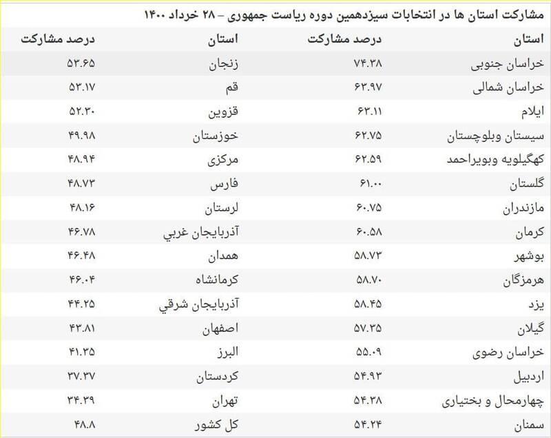 جزئیات مشارکت در انتخابات ۱۴۰۰ به تفکیک استانها +جدول