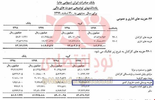 ۲۷۷ میلیارد تومان هزینه پرسنلی شعب خارج از کشور بانک صادرات +سند