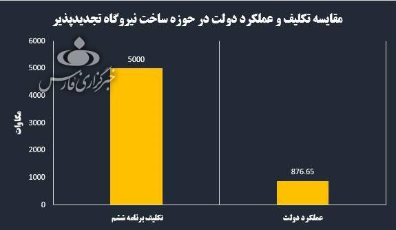 رفت و آمد برق زیر سایه غفلت دولت روحانی