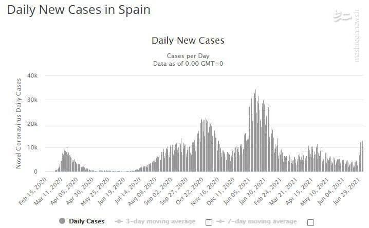 چرا آمار مبتلایان کرونا در اسپانیا ۶ برابر شد؟