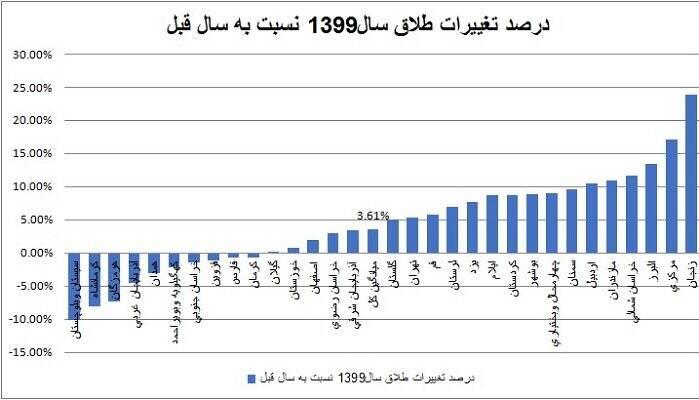 کاهش نرخ ازدواج در تهران طی سال ۹۹