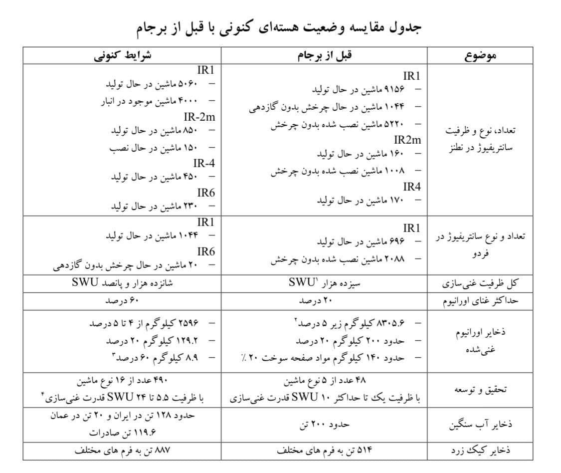 روایتی از گزارش جدید وزارت خارجه درباره برجام / تحریمها برداشته میشود؛ اما آمریکاییها تضمین نمیدهند!