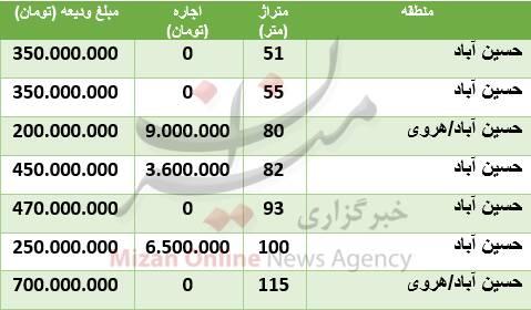 هزینه رهن و اجاره آپارتمان در حسینآباد +جدول