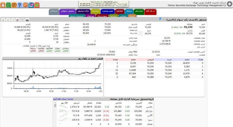 رشد ۱۶۰۱ واحدی شاخص بورس تهران