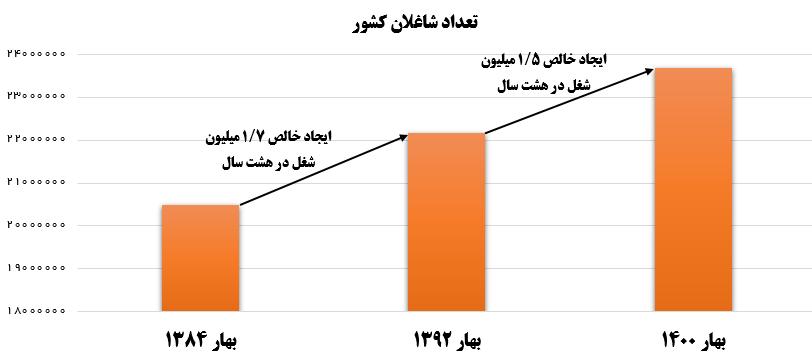 مرکز آمار: خالص اشتغالزایی دولت روحانی از احمدینژاد کمتر شد