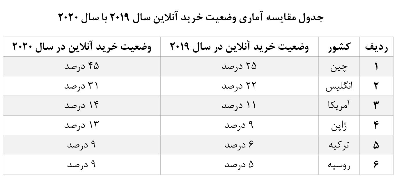 عقبماندگی ایران از همسایگان در خرید و فروش آنلاین