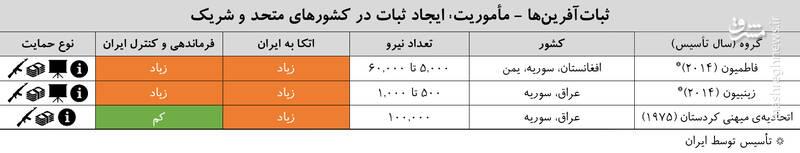 نگرانی اندیشکده آمریکایی از «شبکه تهدید ایران» / ایران چگونه دارد خاورمیانه را از چنگ آمریکا درمیآورد +فیلم