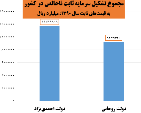دولت روحانی ۲۱ درصد کمتر از دولت قبل سرمایهگذاری کرد +نمودار