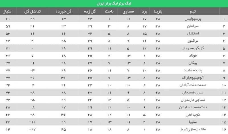 جشنواره گل پرسپولیس در تبریز/ شاگردان یحیی به جام نزدیک شدند +جدول و نتایج سایر بازیها