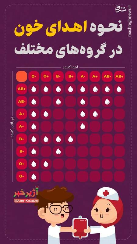 نحوه اهدای خون در گروههای مختلف