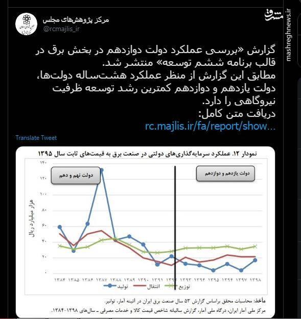 گزارش مرکز پژوهشها از کمترین رشد نیروگاهی در دولت روحانی