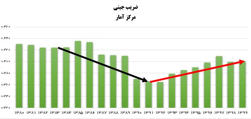مرکز آمار: دولت روحانی بدترین دولت پس از انقلاب در افزایش فاصله طبقاتی است +نمودار
