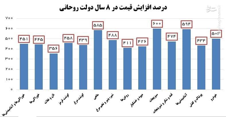 غارت جیب مردم در دولت روحانی به روایت مرکز آمار