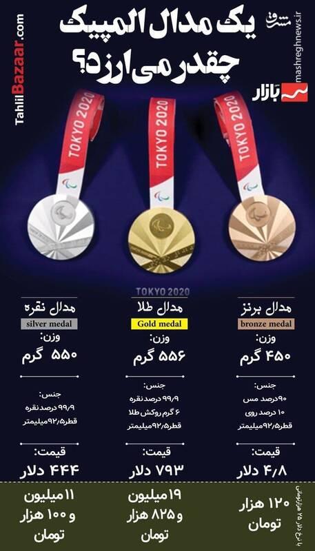 یک مدال المپیک چقدر میارزه؟