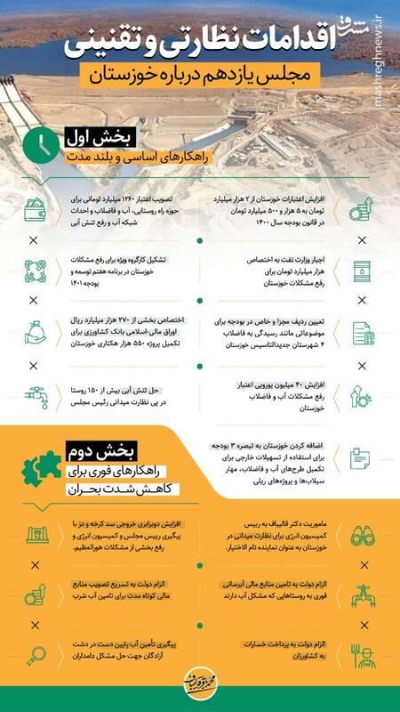 اقدامات یکساله مجلس یازدهم درباره خوزستان