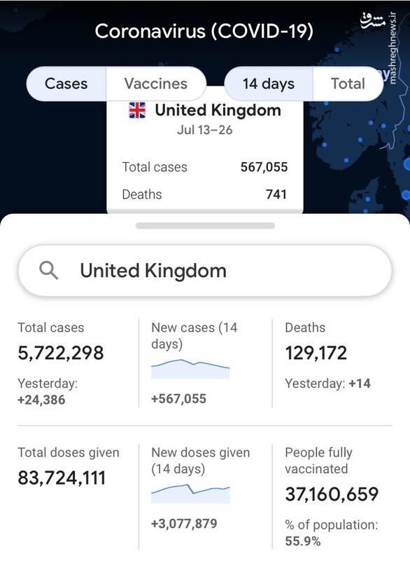 روزی ۵۰ هزار مبتلا در انگلیس و آمریکای واکسن زده!