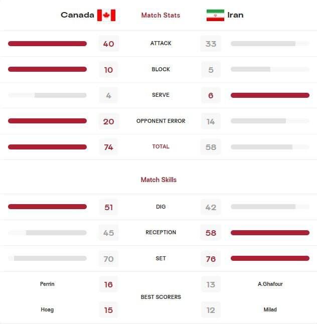 آمار و ارقام دیدار والیبال ایران و کانادا