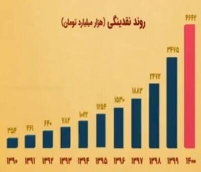 حجم نقدینگی ایران , اقتصاد , بانک مرکزی ,