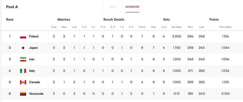 شکست تیم ملی والیبال ژاپن مقابل ایتالیا +جدول