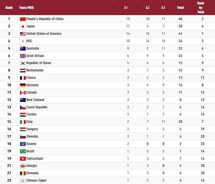 رده بندی مدالی در روز هشتم المپیک +جدول