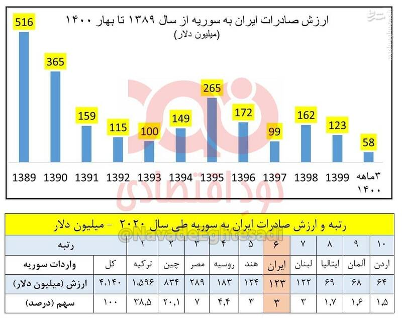 صادرات ترکیه به سوریه ۱۳ برابر ایران شد