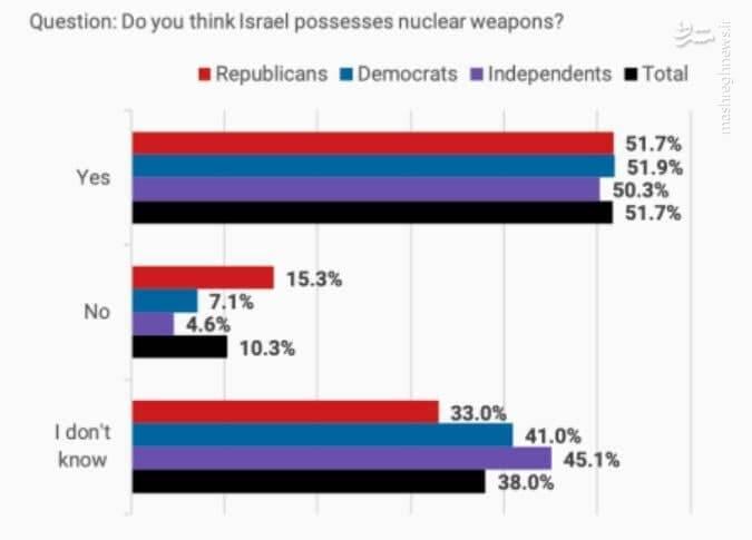 مردم آمریکا فکر می کنن اسرائیل بمب اتم داره یا ایران؟