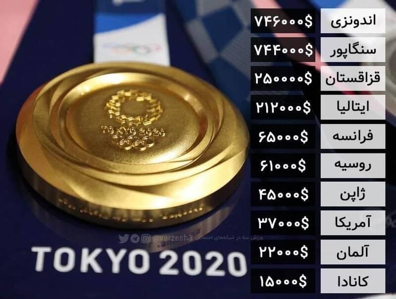 عکس/ بیشترین جایزه تعیین شده برای طلای المپیک