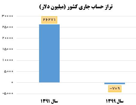 فاجعه منفی کردن تراز حساب جاری کشور در دولت روحانی +نمودار