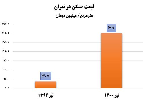 گرانی ۷۲۲ درصدی مسکن در دولت روحانی +نمودار