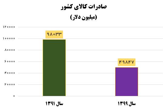 نصفشدن صادرات کشور، نتیجه آرزوی ۸ ساله روحانی برای تجارت با اروپا +نمودار