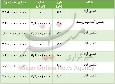 هزینه رهن و اجاره آپارتمان در شمس آباد