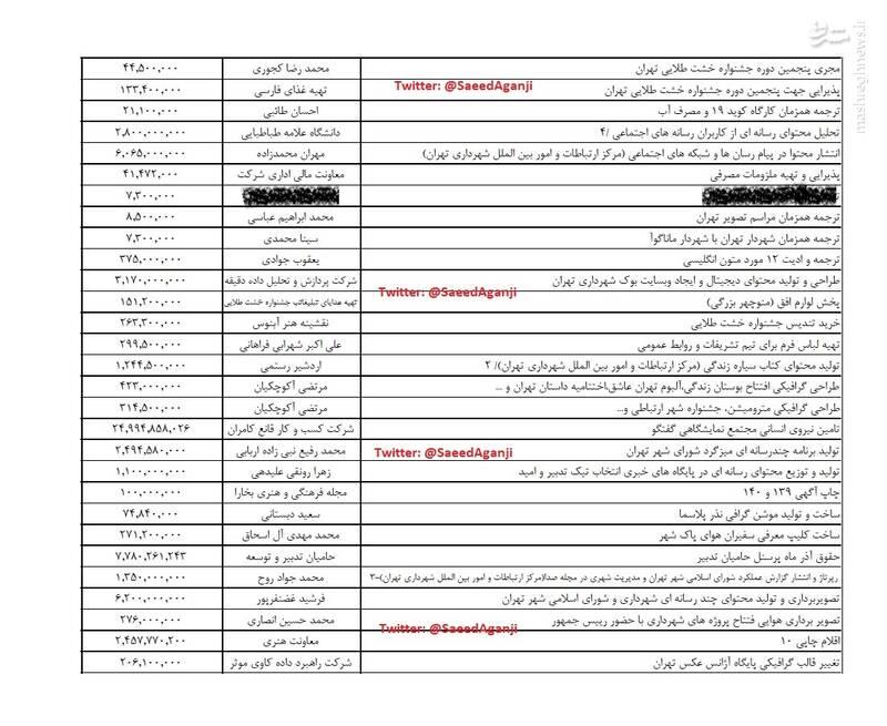 افشای پرداختهای شهرداری به روزنامه شرق و هفتهنامه صدا+ سند