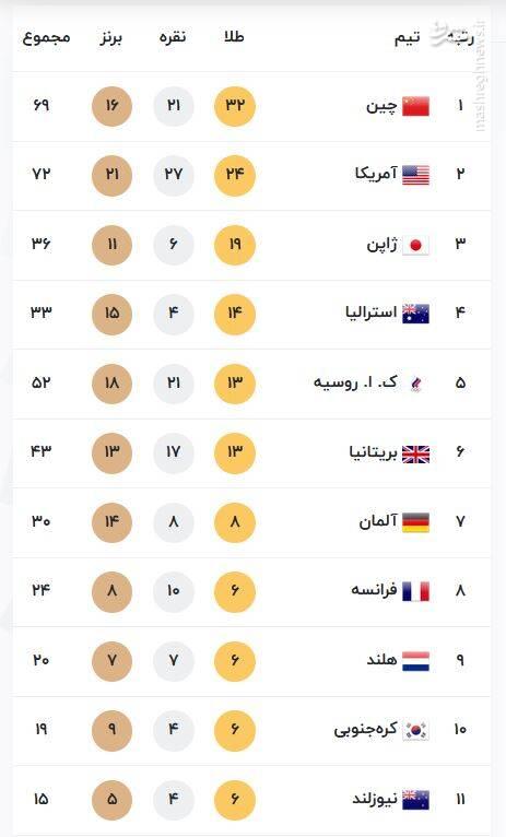 عکس/ جایگاه ایران پس از مدال برنز ساروی