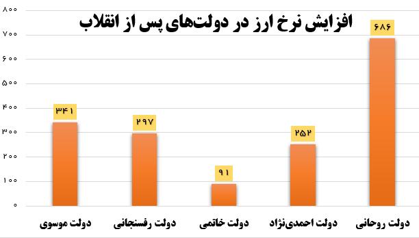 دولت روحانی بدترین عملکرد تاریخ در کنترل نرخ ارز را داشت +نمودار