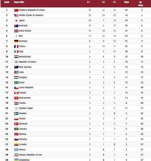 ایران با طلای گرایی در جدول مدالی چندم شد؟