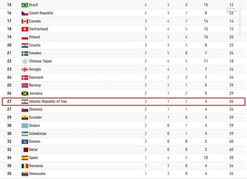 عکس/ رتبه ایران در جدول بعد از طلای گرایی و نقره داوودی
