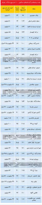 مظنه آپارتمانهای ۱۰۰ متر به بالا در تهران