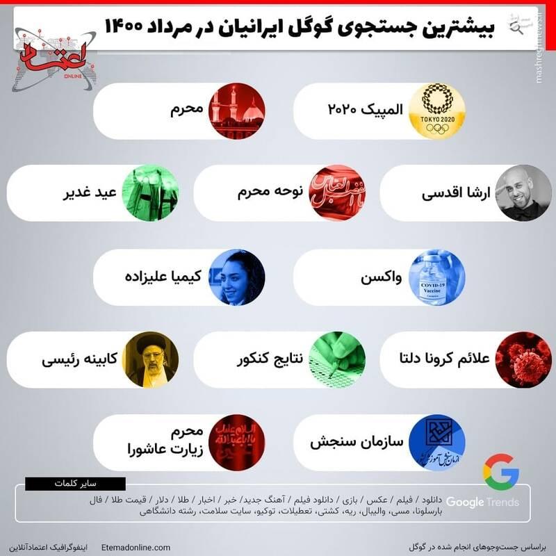 بیشترین جستوجوی ایرانیان در گوگل