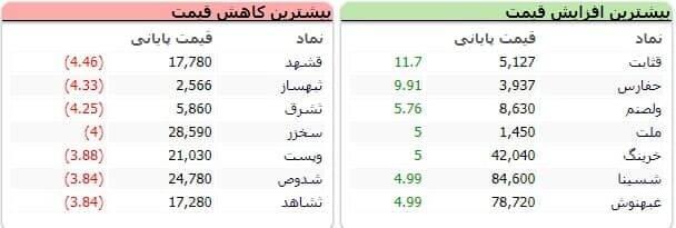 سنگینترین صفهای خرید و فروش سهام در هفتم شهریور ماه
