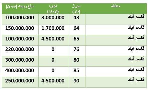 نرخ رهن و اجاره آپارتمان در قاسم آباد +جدول