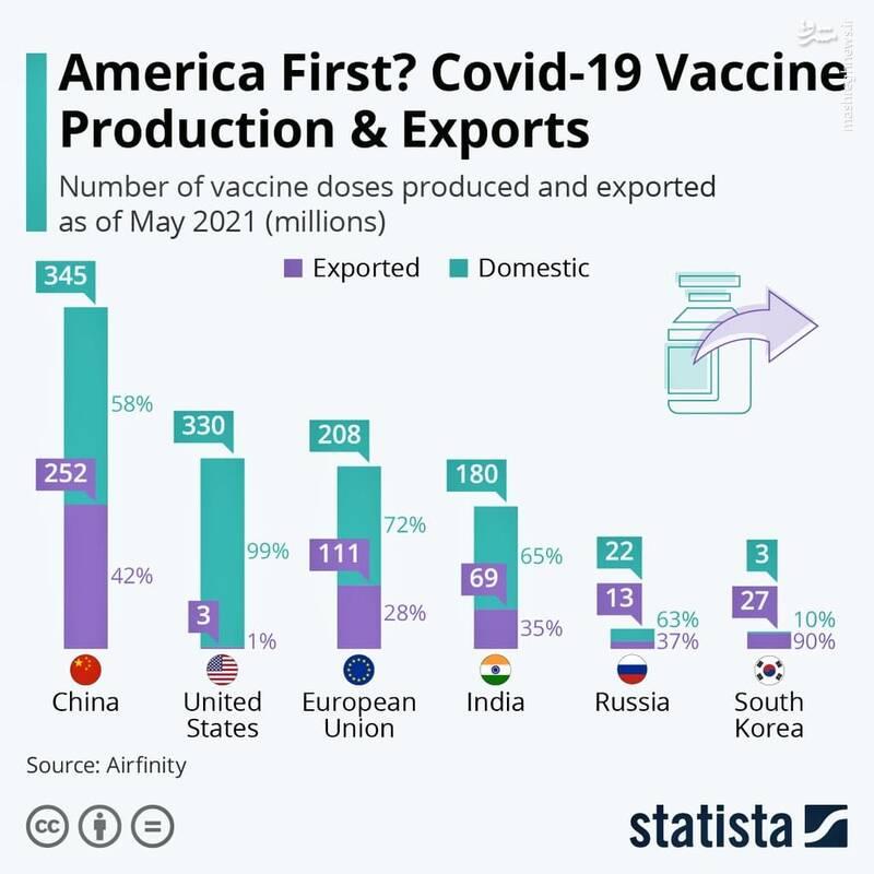 کدام کشور بیشترین صادرات واکسن کرونا را داشته؟
