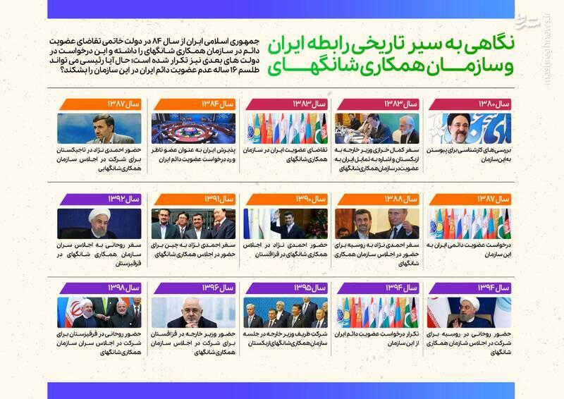 نگاهی به سیر تاریخی روابط ایران و سازمان همکاری شانگهای