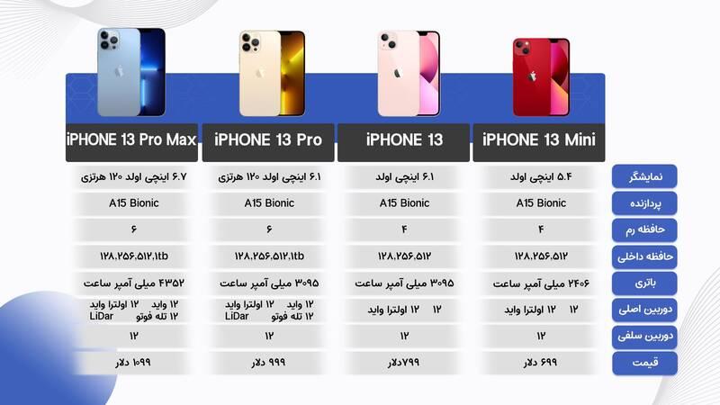 مقایسه گوشیهای سری آیفون ۱۳