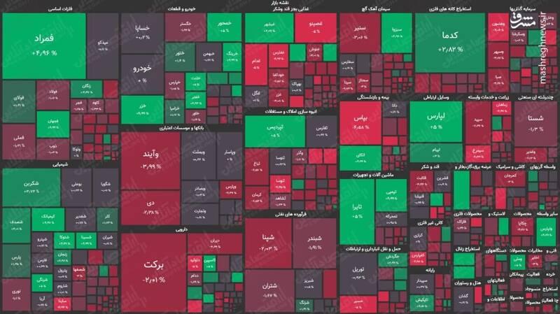 نقشه بورس رو به سرخی +عکس