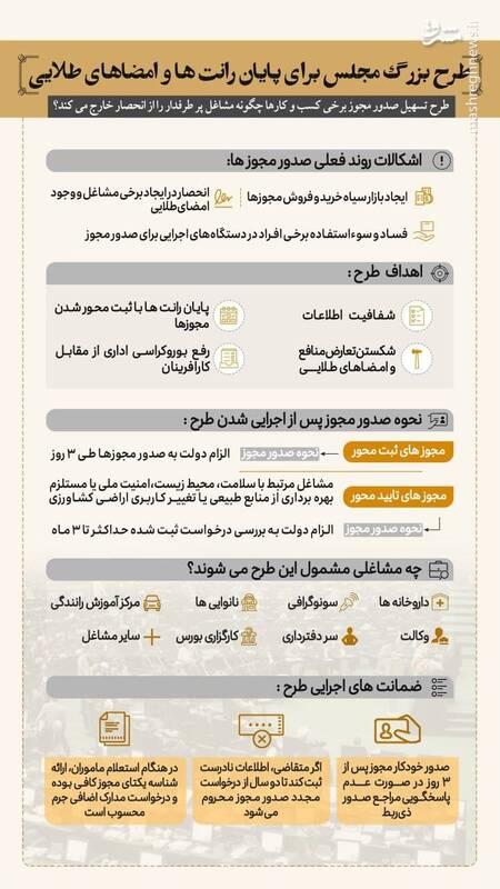 اینفوگرافیکی از طرح مجلس برای پایان رانت و امضاهای طلایی