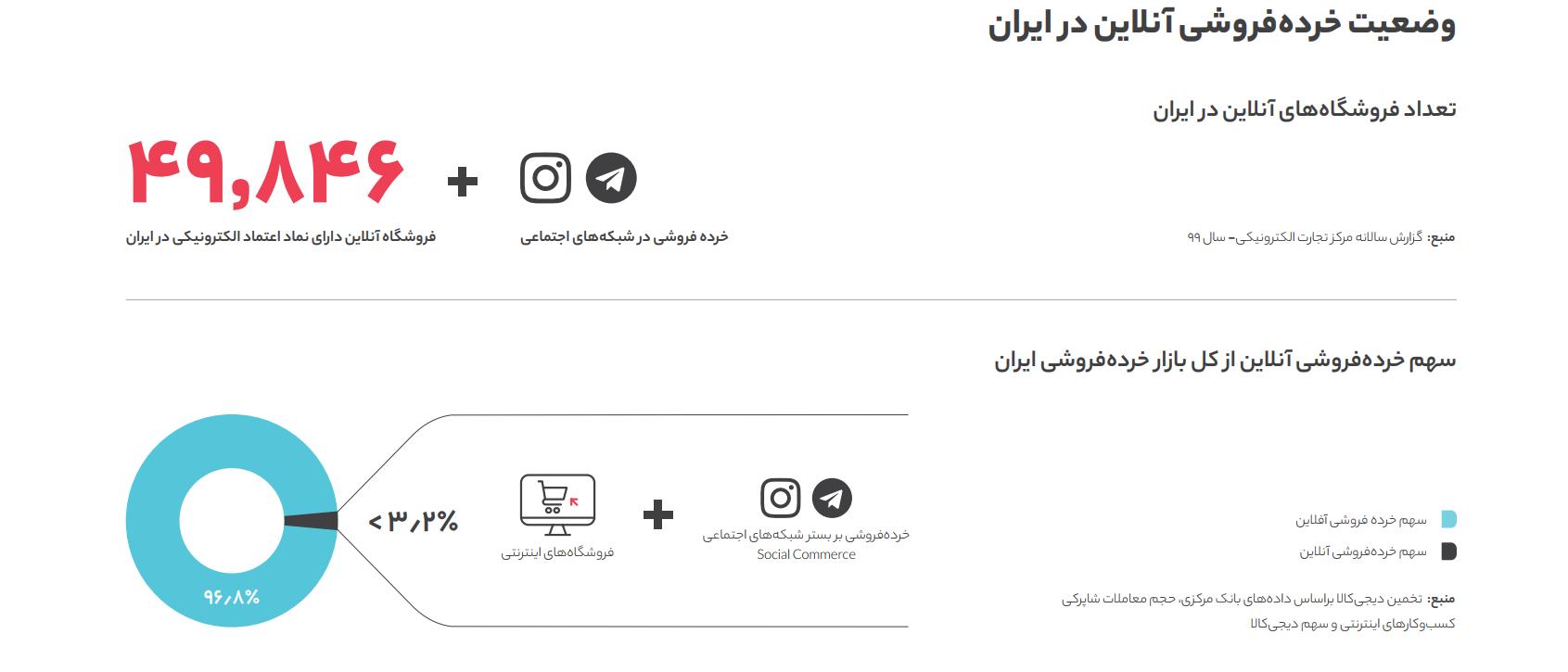 چرا  کسبوکارهای اینترنتی در ایران رونق کمی دارند؟