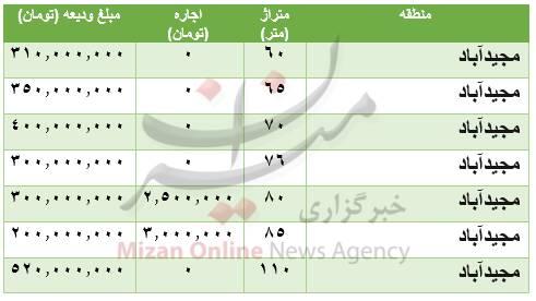 هزینه رهن و اجاره آپارتمان در مجیدآباد +جدول
