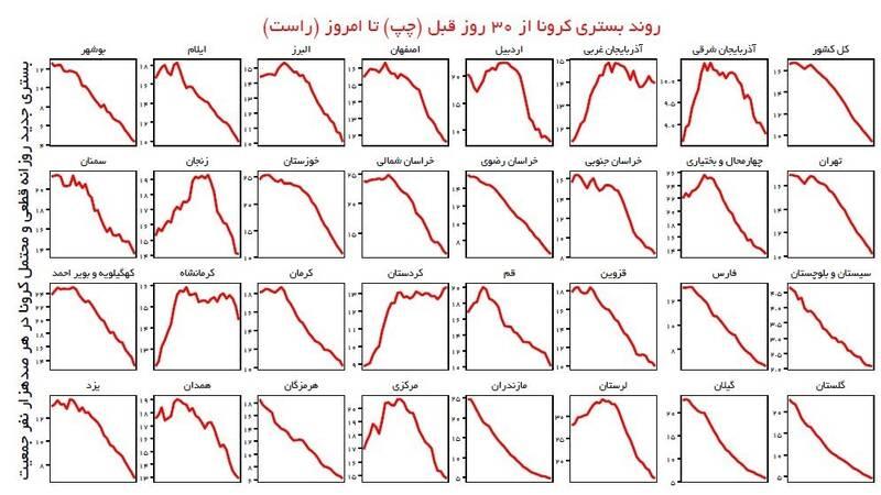 کرونا , واکسن کرونا , وزارت بهداشت , بهداشت و درمان , شهر تهران ,