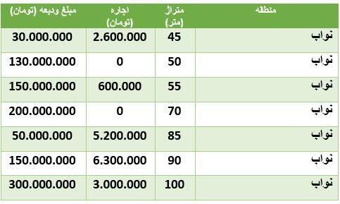 قیمت رهن و اجاره آپارتمان در نواب +جدول