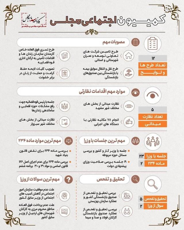 مهمترین اقدامات کمیسیون اجتماعی مجلس در سه ماه اخیر